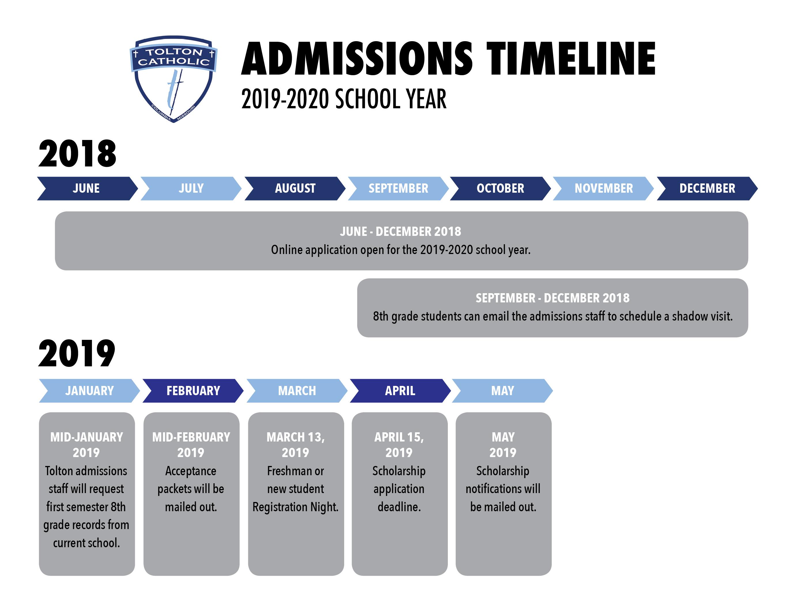 AdmissionTimeline