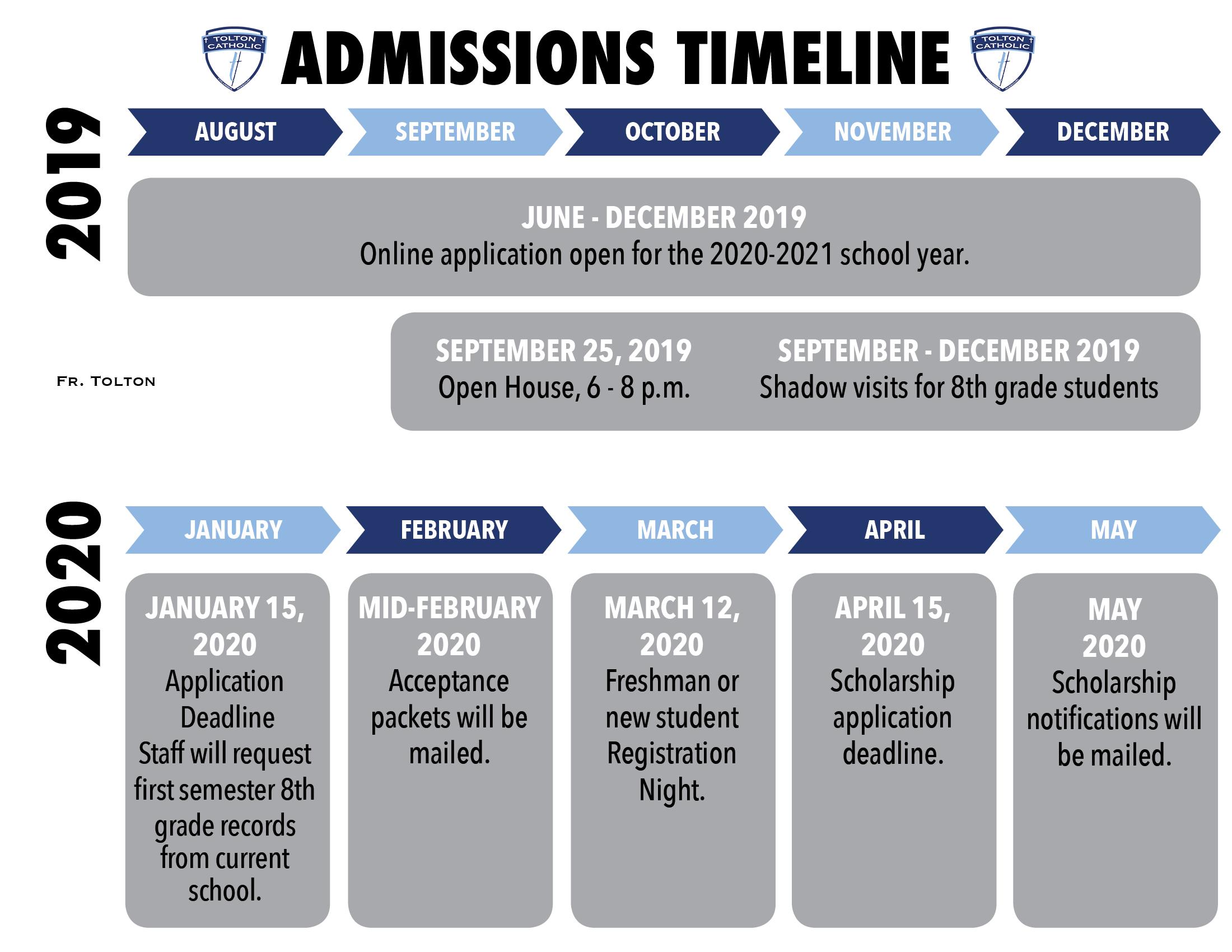 AdmissionTimeline2019-20