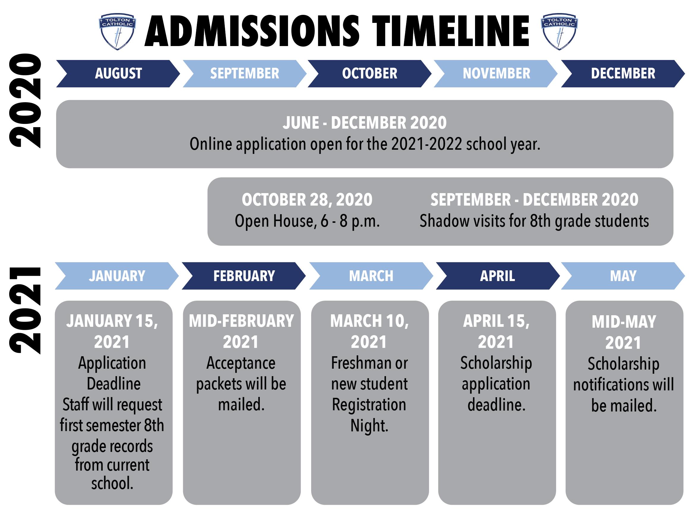 AdmissionsTimeline2021